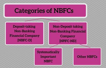 Categories of NBFC Registration